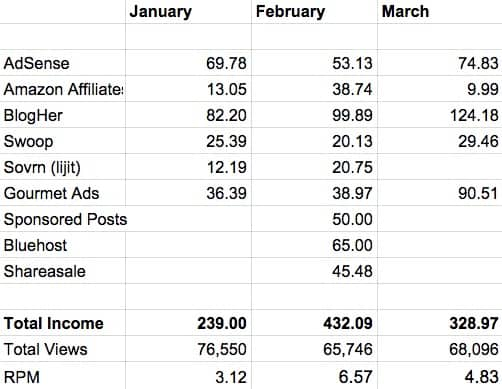 Chart with lists of companies on the far left column, and the months January, February, and March on the top row. Numbers for each company and month are filled in the resulting squares. Total income shows $239 in January, $432.09 in February, and $328.97 in March. Total views show 76,550 in January, 65,746 in February, and 68,096 in March.