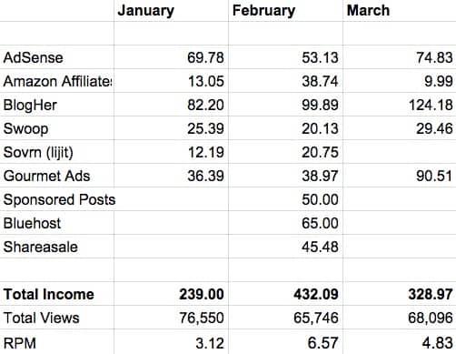 Quarter 1 2015 Montly Income