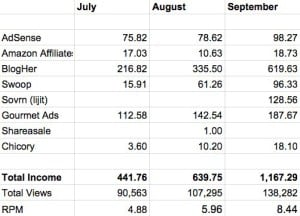 Third Quarterly Income Report monthly breakdown