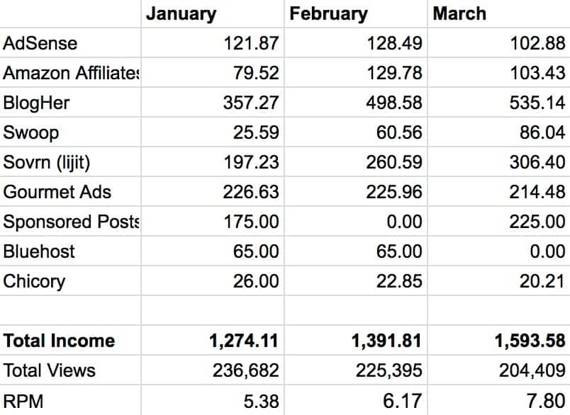 Month by Month Blog Income Breakdown Q1 2016 copy